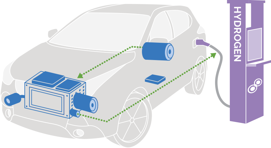 Hydrogen Fuel Cell Overview