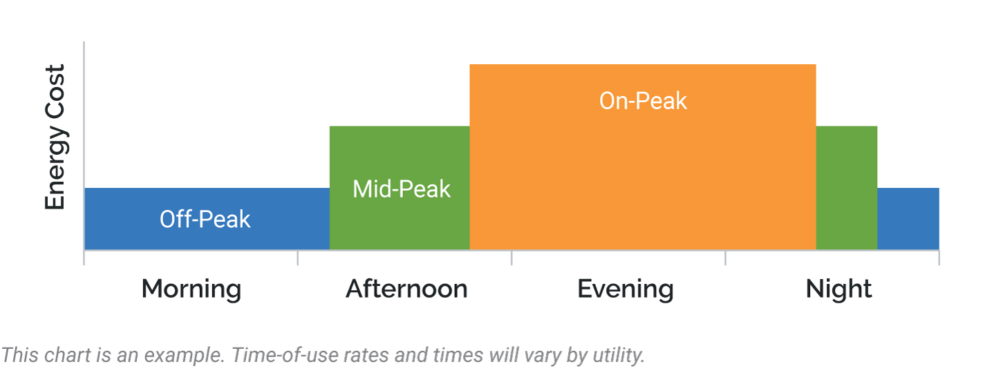 Time-of-Use Rate
